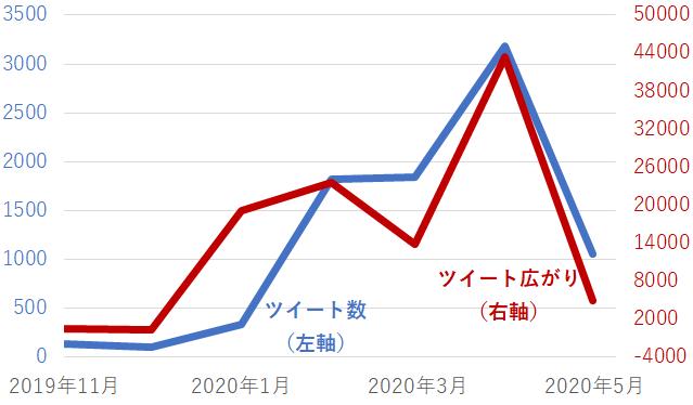 risukomi-tweetnumber2005